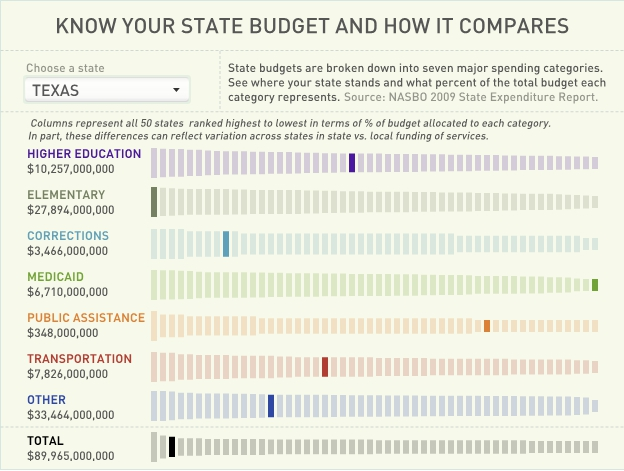 Bill Gates on State Budgets, Education, and Economic Hardships [VIDEO]